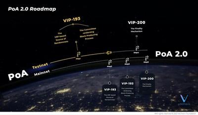 PoA 2.0 Roadmap