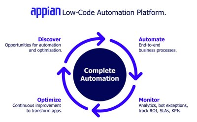 With its acquisition of process mining innovator Lana Labs, Appian can now deliver the world's most complete Low-Code Automation Suite. There is natural synergy between process mining, process modeling, and automation. The acquisition means that only Appian will be able to take customers from knowing to doing, in a unified suite