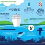 Royal Caribbean Group publica su informe «Seastainability» 2020